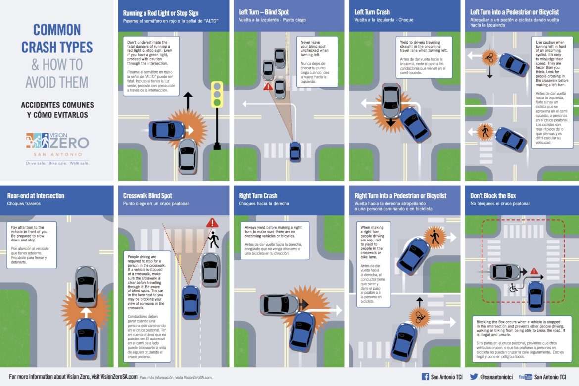 This pamphlet shows different scenarios for drivers, cyclists, and pedestrians to look out for at an intersection.