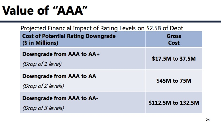 The City's Finance Office estimates various levels of cost associated with a bond rating downgrade.