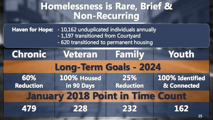 The fiscal year 2019 budget for the City's Department of Human Services, if approved by City Council, would be the first to establish goals aimed at improving the lives of San Antonio's most vulnerable residents.