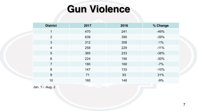 Gun-related crimes have decreased citywide by 26 percent, according to the San Antonio Police Department.