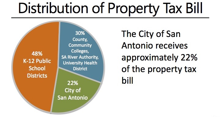 Tax bills typically increase because of climbing property values or school district rate increases.