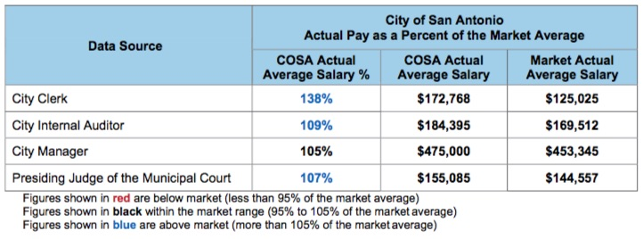Salaries for the City of San Antonio's appointed employees are at or above market averages.