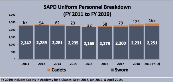 San Antonio Police Department has 165 cadets in the pipeline.