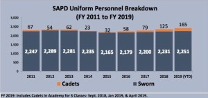 San Antonio Police Department has 165 cadets in the pipeline.