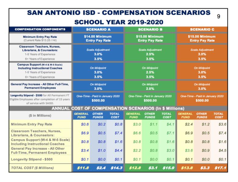 Compensation Scenarios for SAISD's 2019-2020 school year