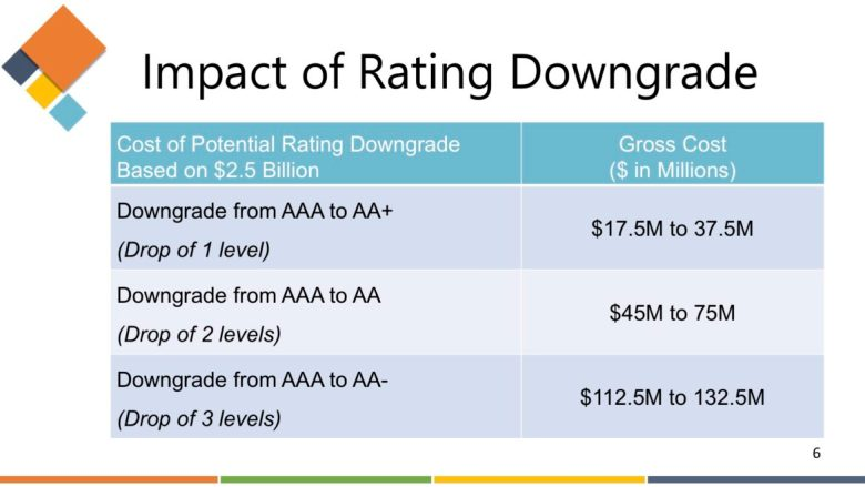 This graph shows the potential financial impact if all three bond rating agencies downgraded the City of San Antonio.