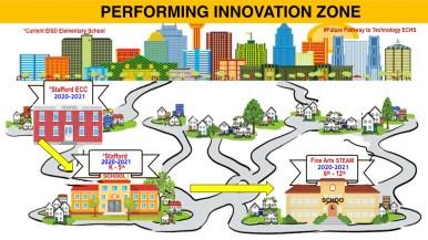 Edgewood ISD's Performing Innovation Zone