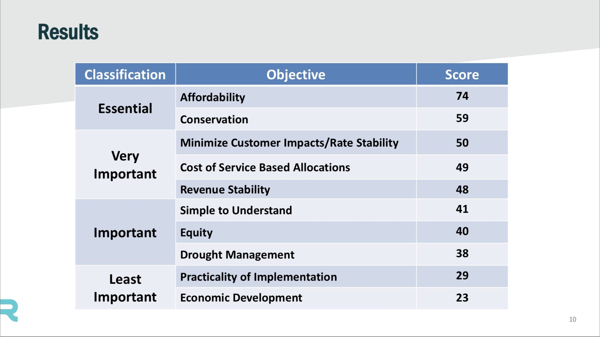 The SAWS Rate Advisory Committee's ranking of priorities for water and sewer rates.