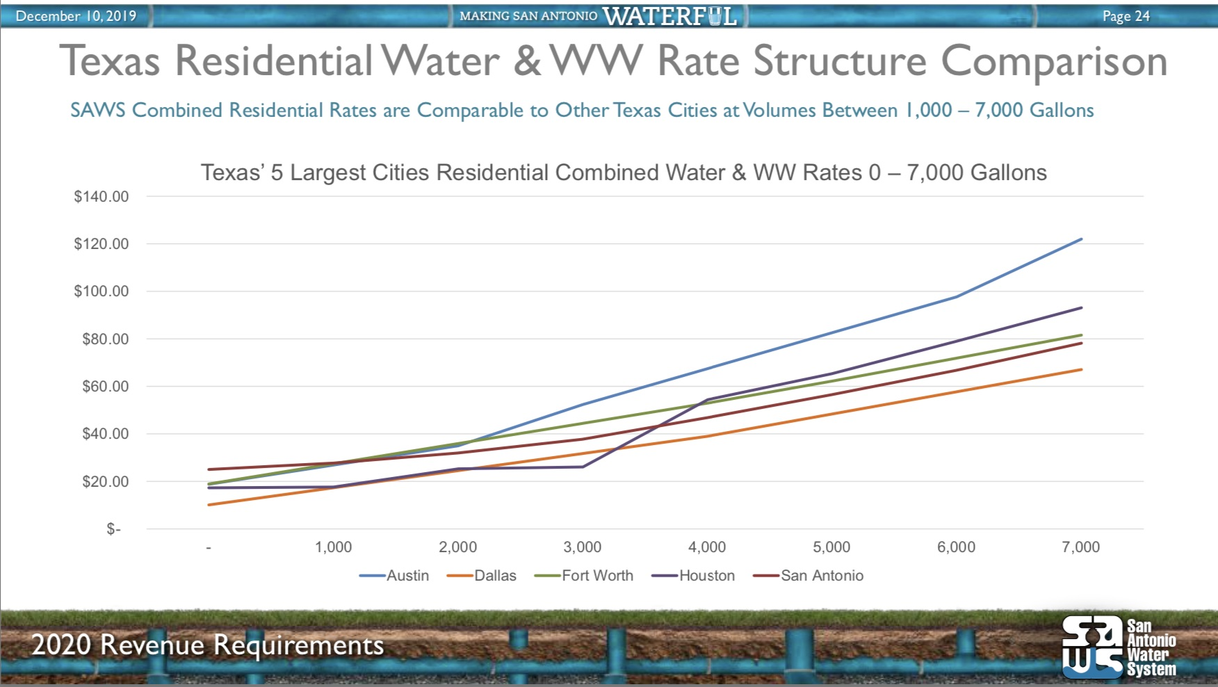 SAWS has the highest fixed charges of any major water utility in Texas, but relatively lower volumetric rates.