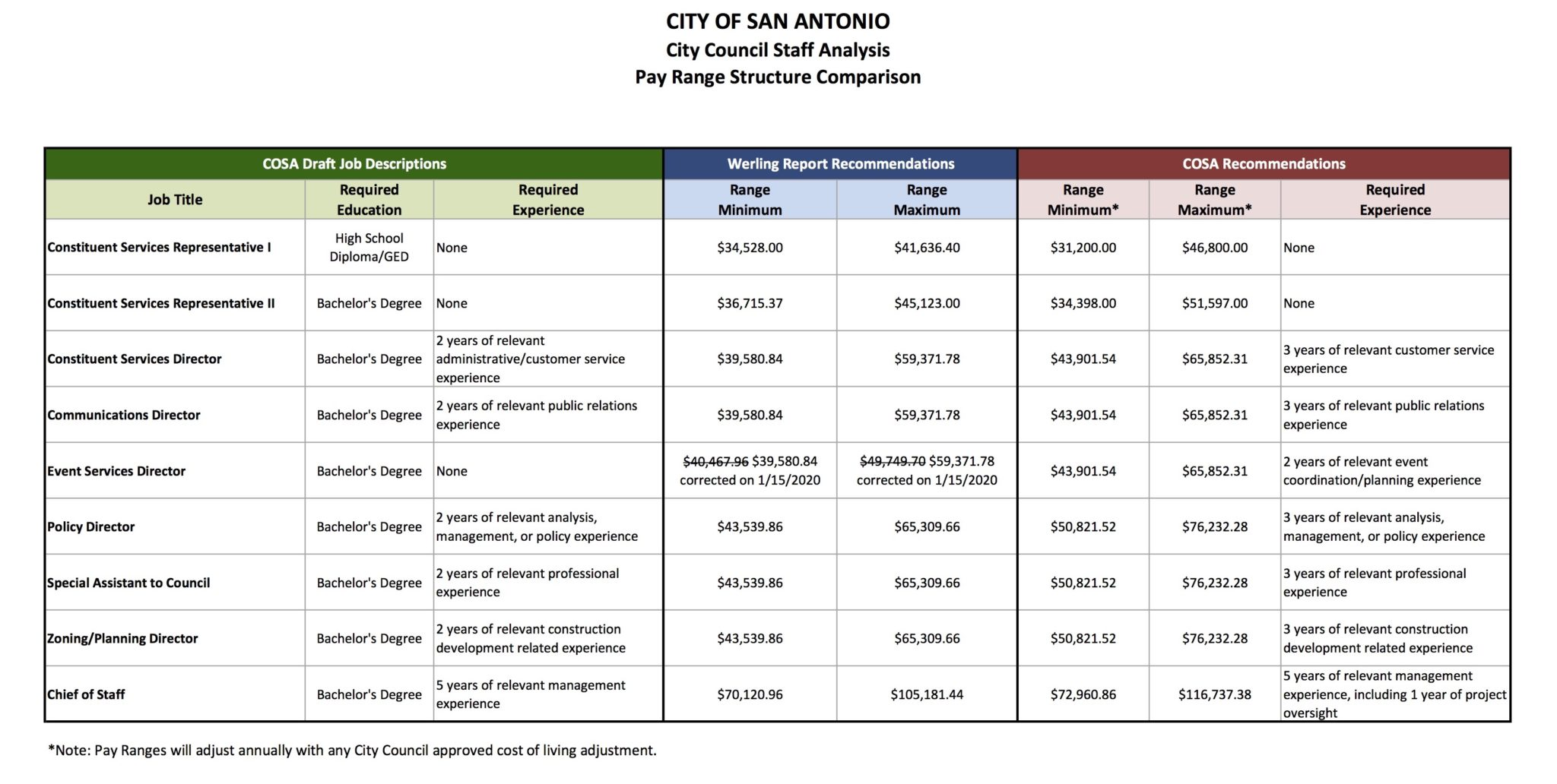 This chart shows a comparison of pay ranges and required experiences for various Council aide positions as recommended by Werling Associates and City of San Antonio (COSA) Human Resources staff.