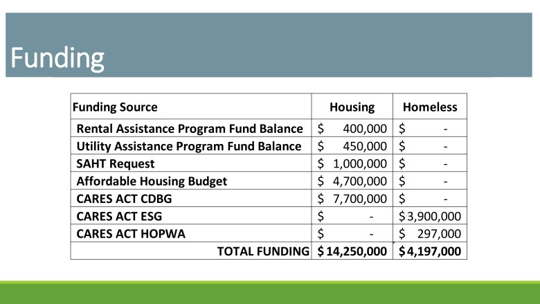 The City has more than $14 million dedicated to homelessness and housing cost relief.