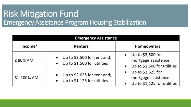 The City's new COVID-19 Emergency Housing Assistance Program will follow the same income eligibility and proof of hardship requirements.