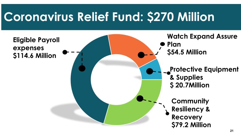 This graphic shows how the federal Coronavirus Relief Fund will be used in San Antonio.