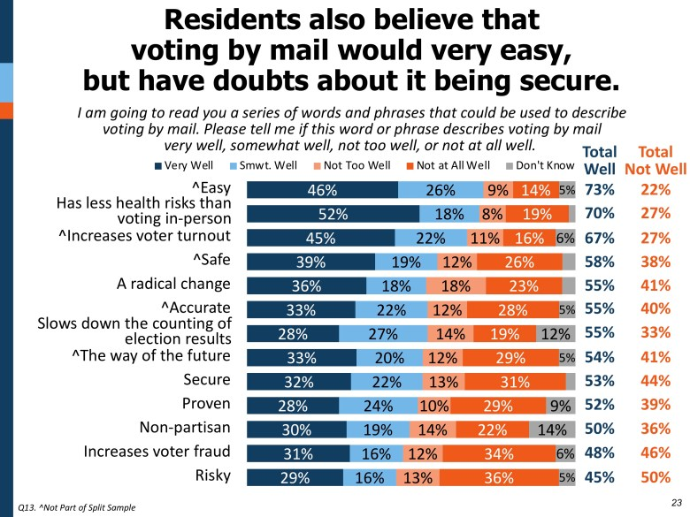 This graphic shows voter perception of mail-in ballots.