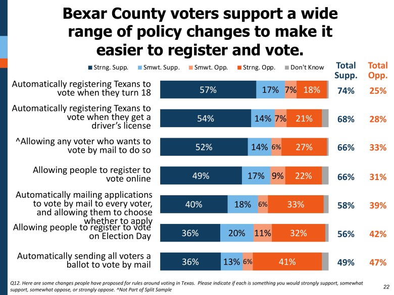 This graphic shows broad support for policies that would make it easier to register and vote.