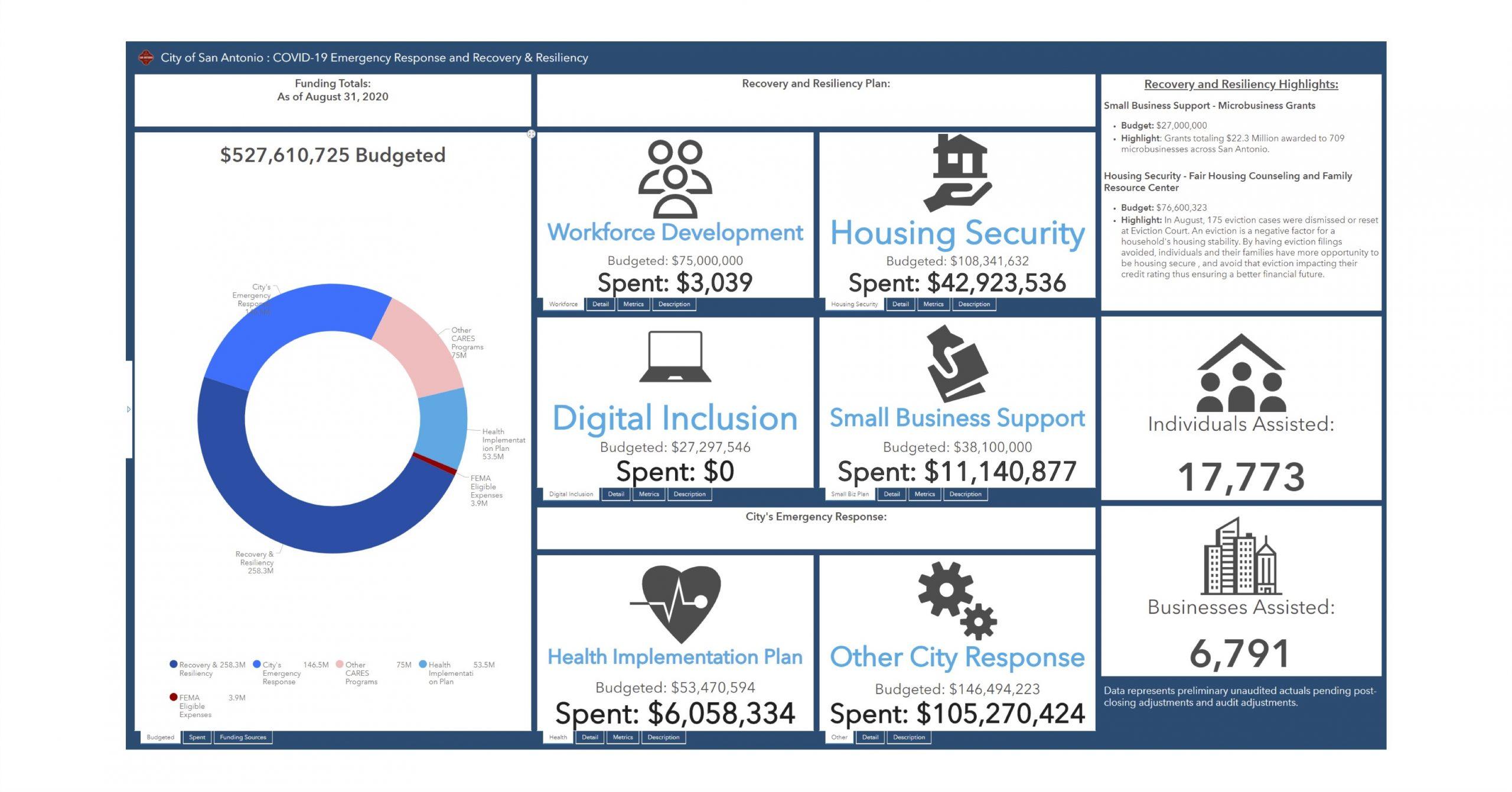 This screenshot shows what the City's new data dashboard regarding public spending on the coronavirus pandemic will look like.