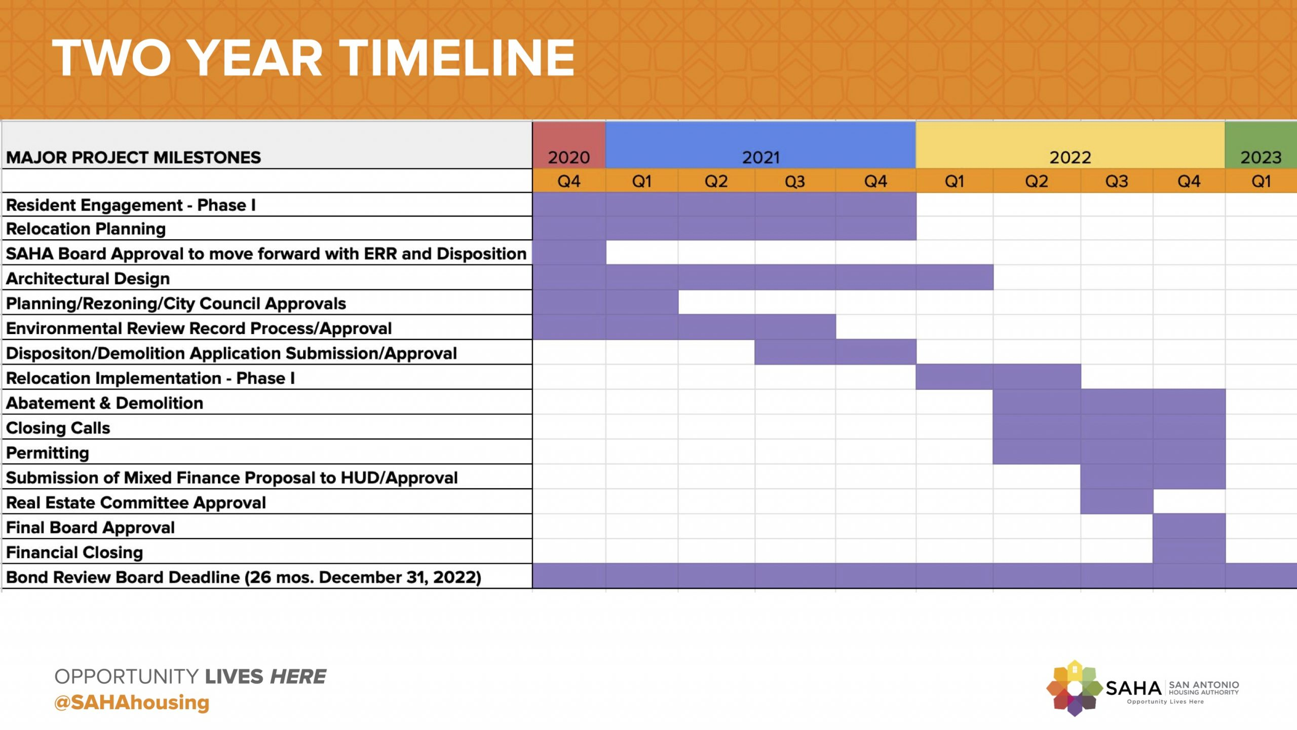 This graphic outlines the estimated timeline for planning and finalizing a redevelopment plan for Alazán Courts.