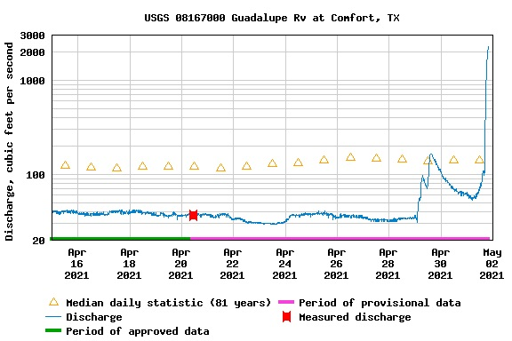 A river gauge measures flow in cubic feet per second on the Guadalupe River at Comfort. Recent rains have left the river running well above the 81-year average.