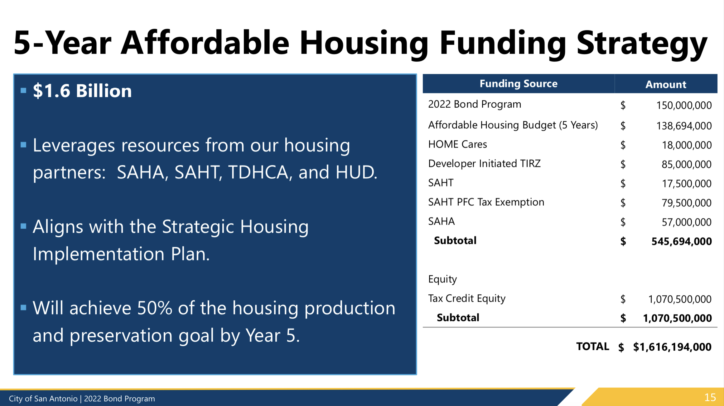 5-Year Affordable Housing Funding Strategy