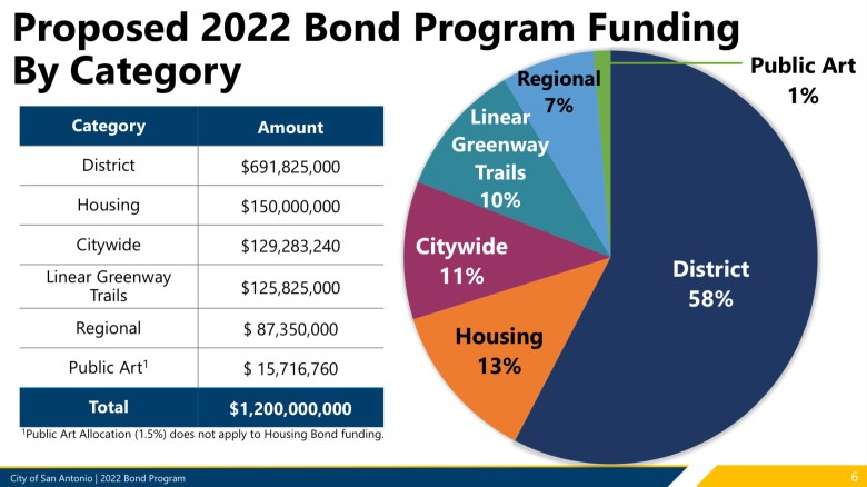 Proposed 2022 Bond Program Funding by Category