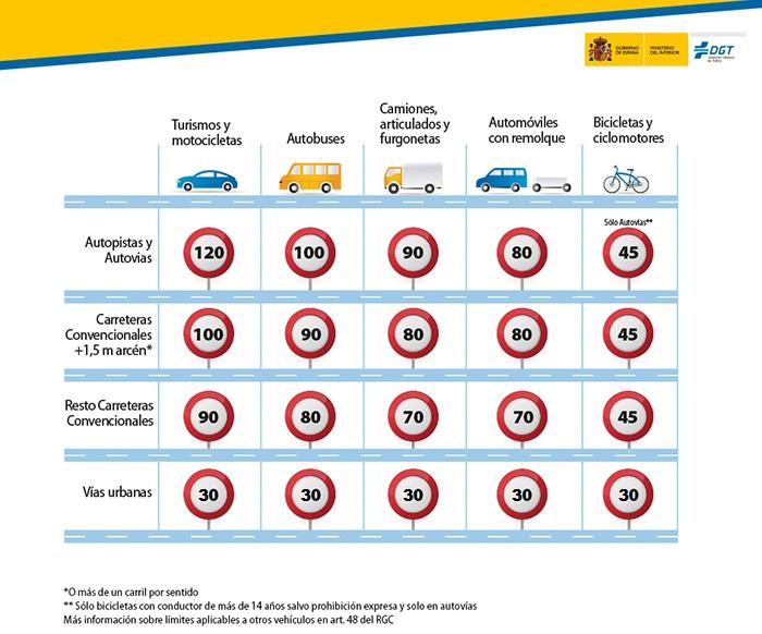 Límites de velocidad en España por tipo de vehículo y tipo de vía en 2021