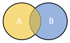 A Venn diagram of an overlapping union