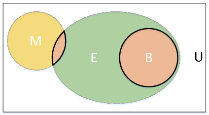a venn diagram with multiple sets