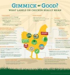 labels gimmick or good  [ 1200 x 1013 Pixel ]
