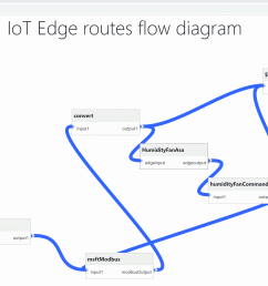 the routes in azure iot edge are a clever solution to describe how messages from one module are sent to another but the json notation can become less  [ 2421 x 1675 Pixel ]