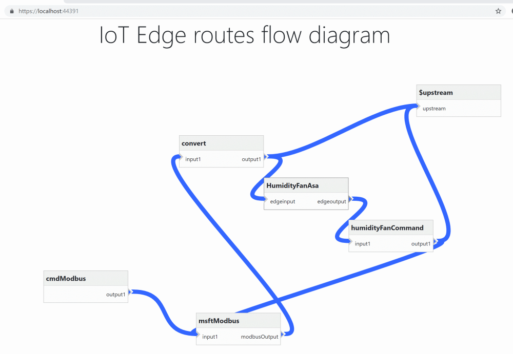 medium resolution of the routes in azure iot edge are a clever solution to describe how messages from one module are sent to another but the json notation can become less
