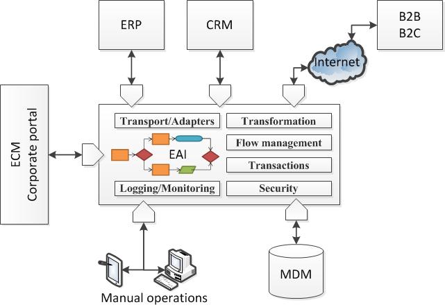 application integration architecture diagram pioneer avh x2600bt wiring tips for enterprise sandhill figure 1 platform based on service bus