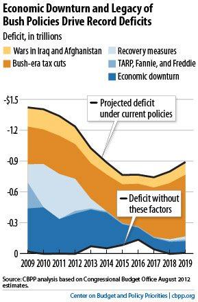 Deficit Drivers