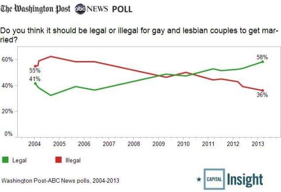 gay-marriage-trend2 wapo