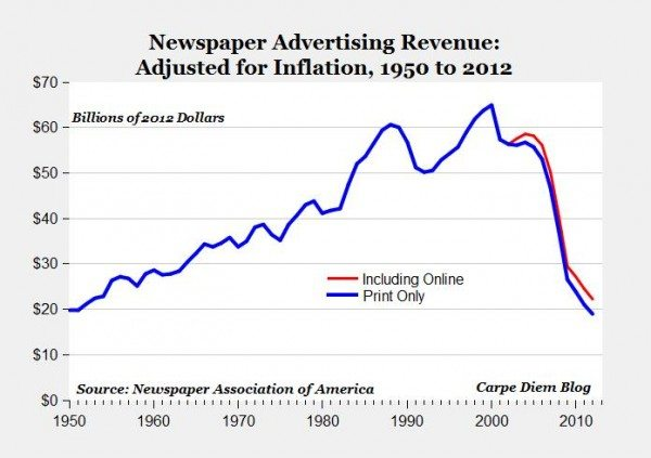 Newspapers ad rev