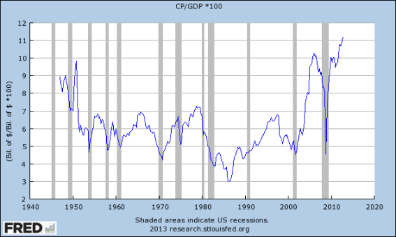 Corporate Profits AFTER taxes