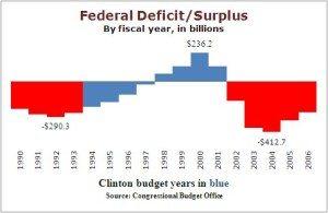 Source: CBO/FactCheck.org