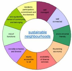 sustainable Neighborhood