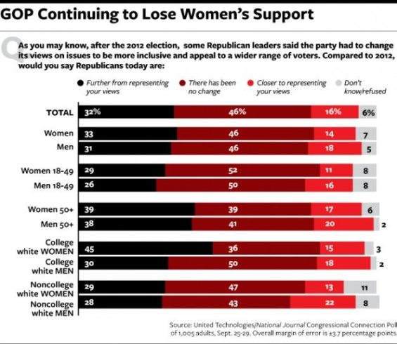 GOP Women Poll