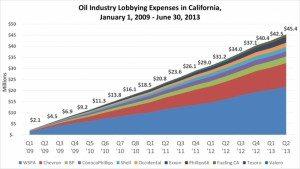 oil-lobbying