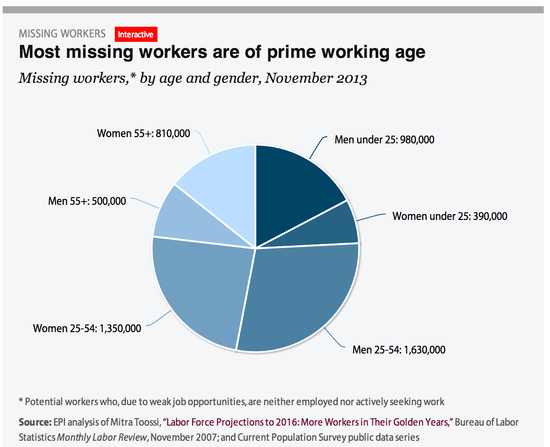 Prime_working_age