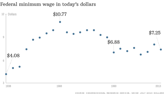 Minimum wage value history