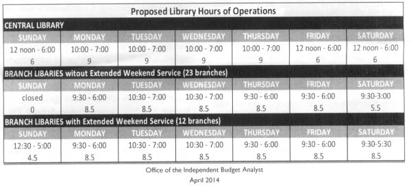 Library__2014_proposed_hours_of_operation