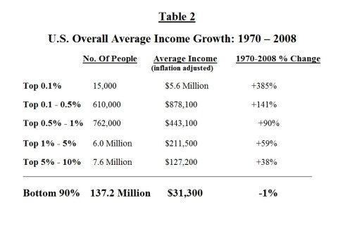 Table 2 : U.S. Overall Average Income Growth 1970-2008