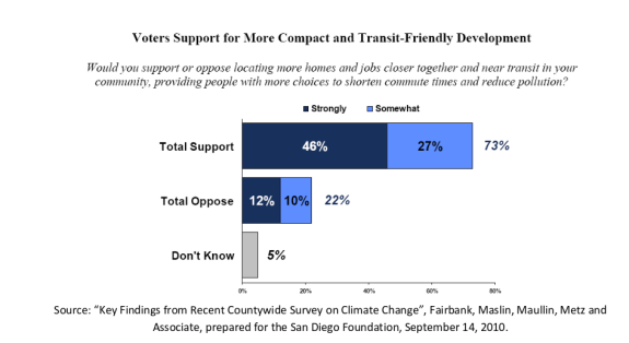 Support for transit