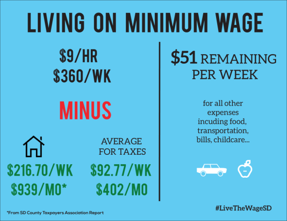 living on minimum wage1-01
