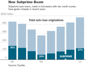 wall street s latest scam subprime auto loans. Black Bedroom Furniture Sets. Home Design Ideas