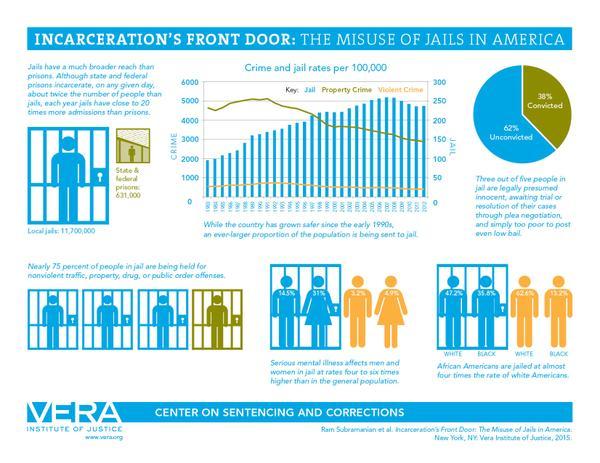 vera graphic on jails