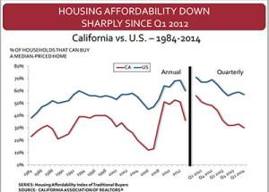 content_California-housing-affordability-vs-US