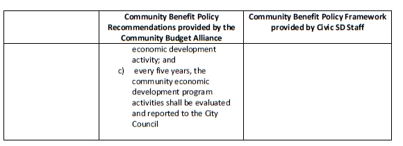 Policy Principles Letter to CivicSD Board 042215 p5