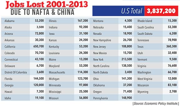 jobs-lost_2001-2013